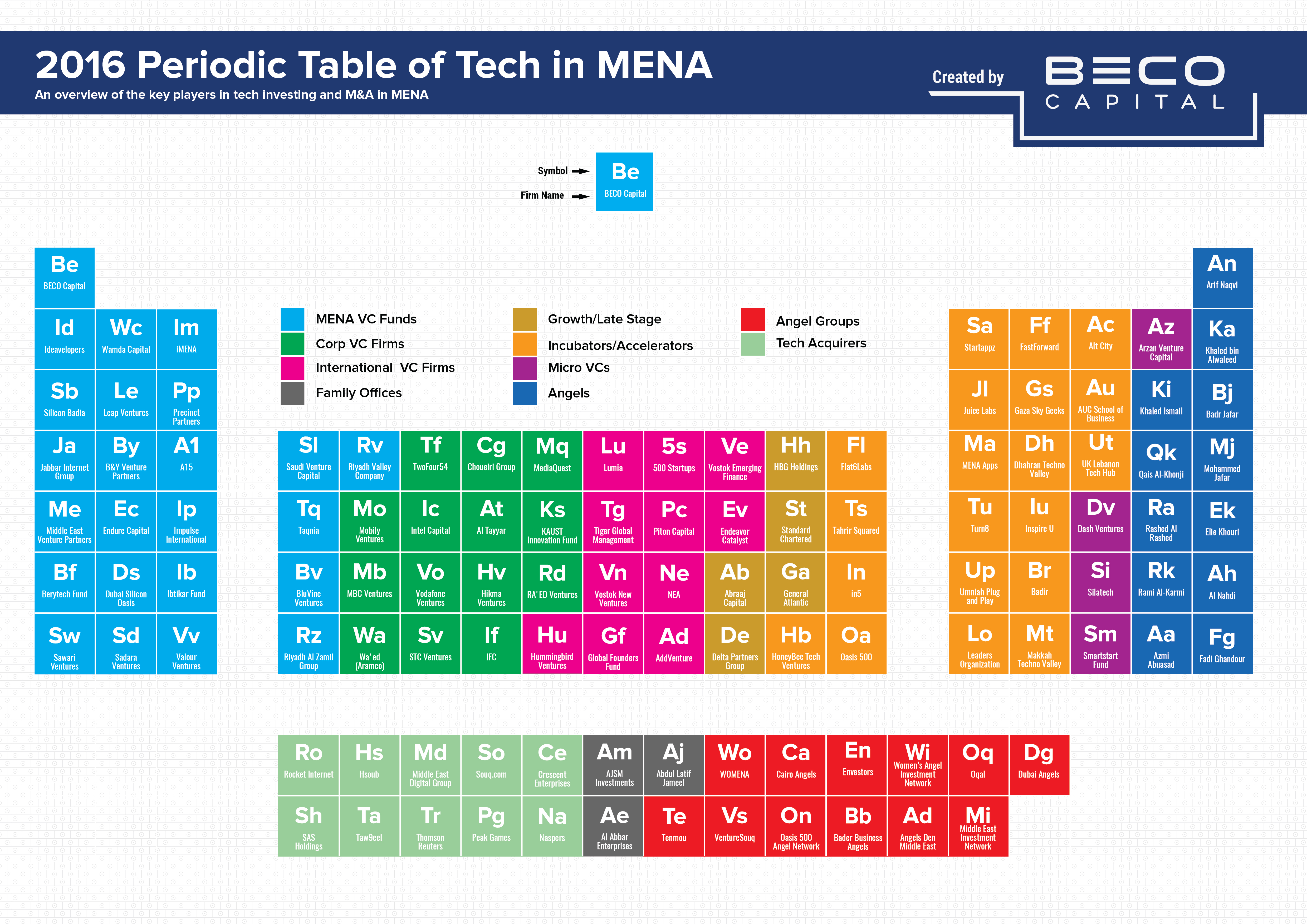 Rd on periodic table images periodic table images venture capital and universities a complicated relationship periodic table of tech investors gamestrikefo images gamestrikefo Images
