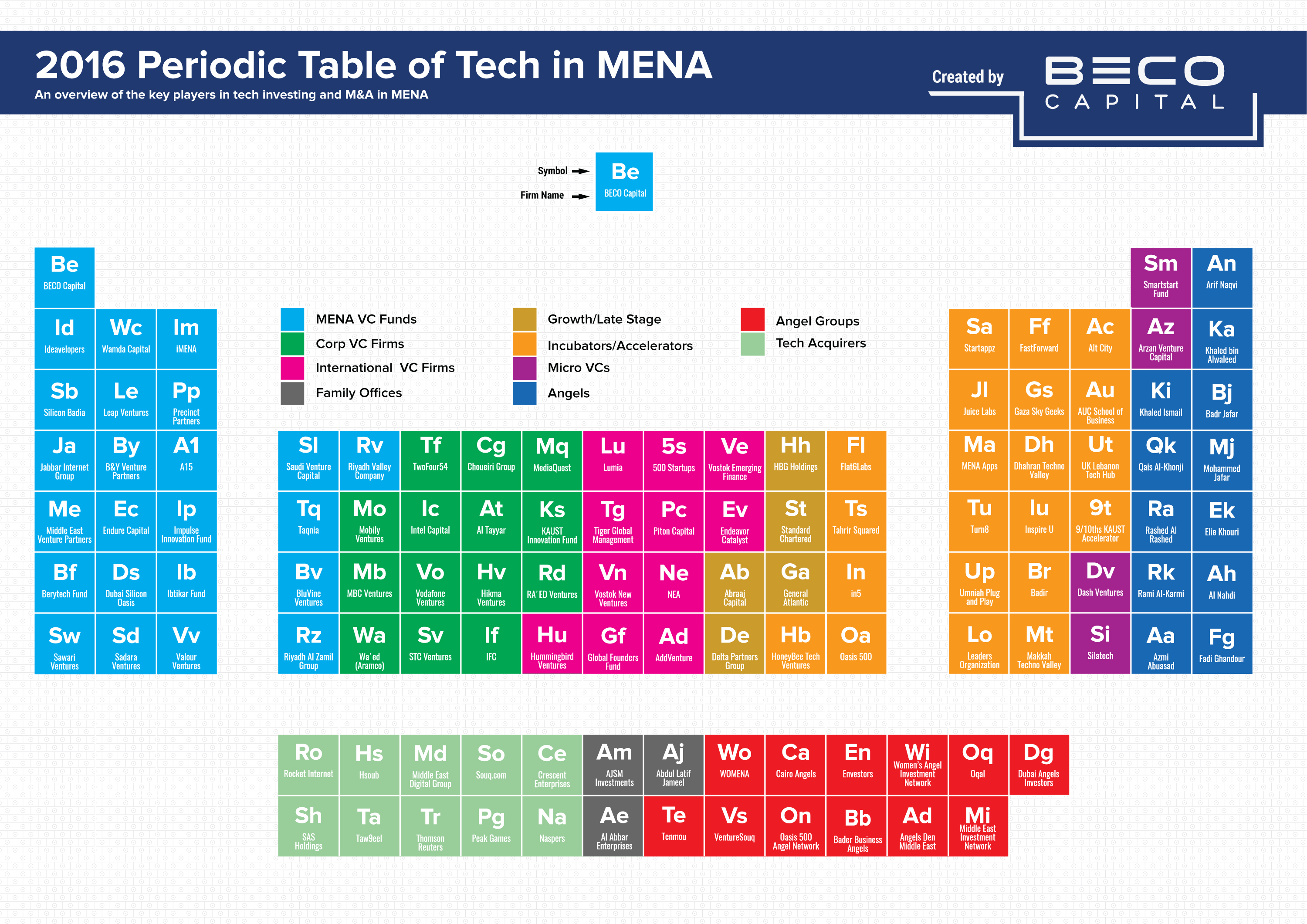 2016 periodic table of tech in mena beco capital beco capital investor tableseptember2016 gamestrikefo Images