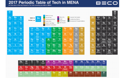 2017 Periodic Table of Tech